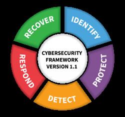 NIST Framework